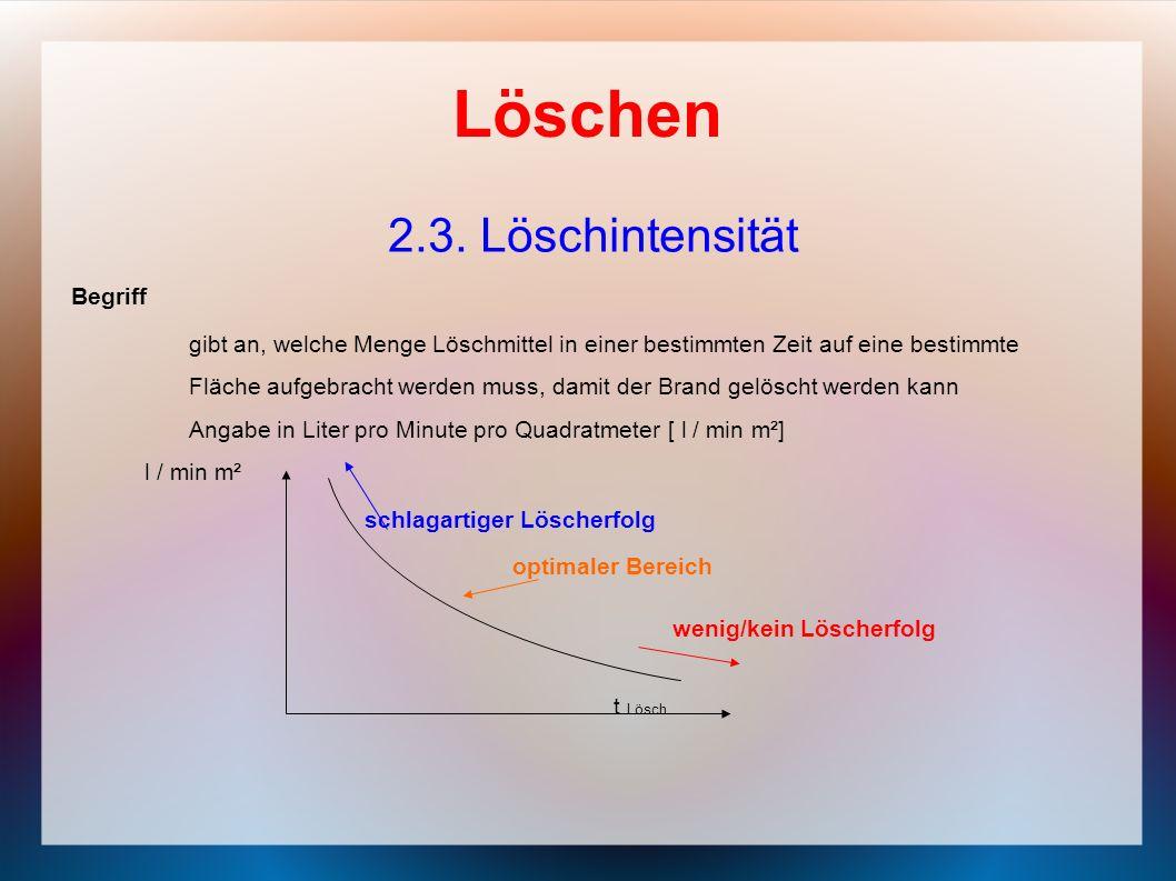 Löschen 2.3. Löschintensität Begriff