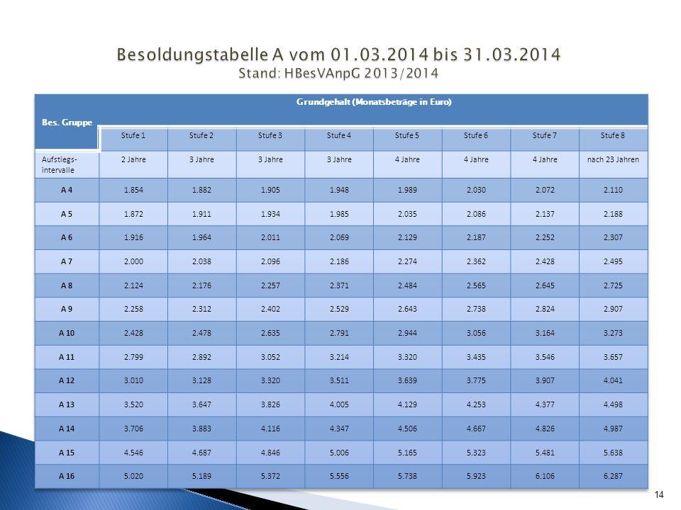Grundgehalt (Monatsbeträge in Euro)