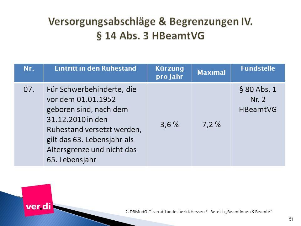 Versorgungsabschläge & Begrenzungen IV. § 14 Abs. 3 HBeamtVG