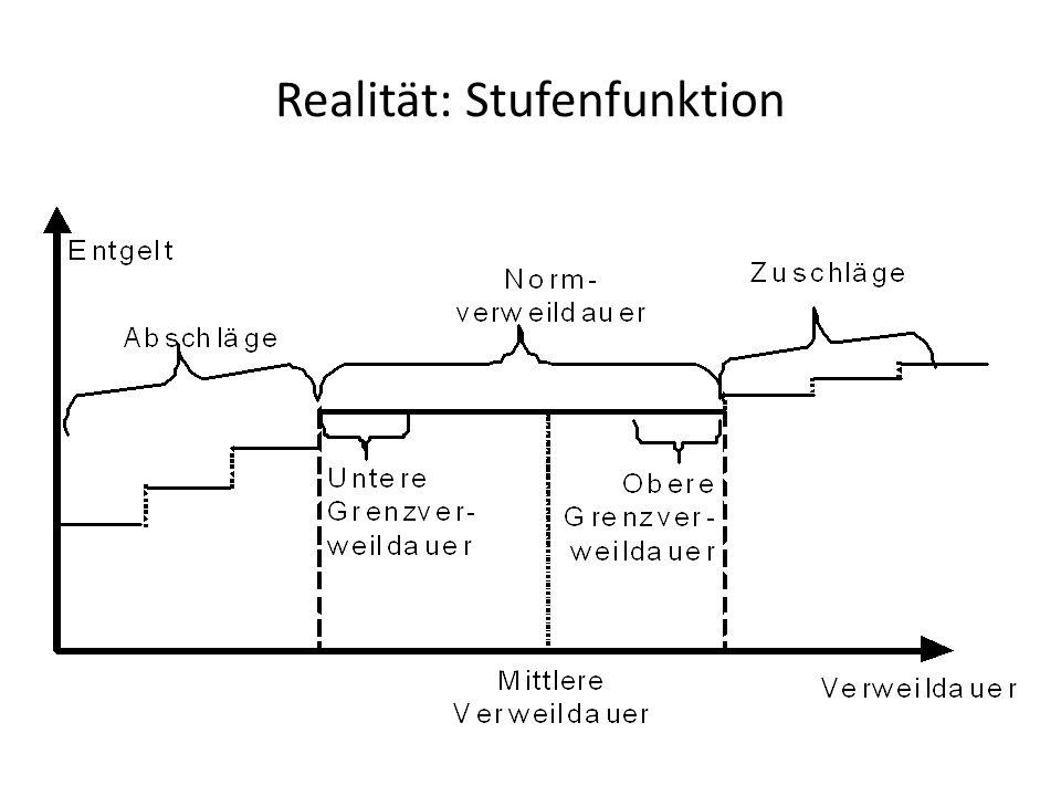 Realität: Stufenfunktion
