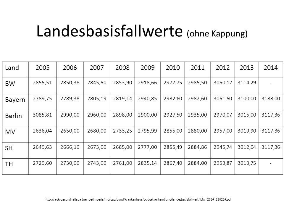 Landesbasisfallwerte (ohne Kappung)