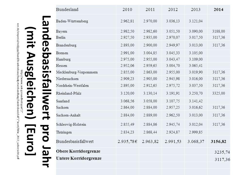 Bundesland 2010. 2011. 2012. 2013. 2014. Baden-Württemberg. 2.962,81. 2.970,00. 3.036,13. 3.121,04.