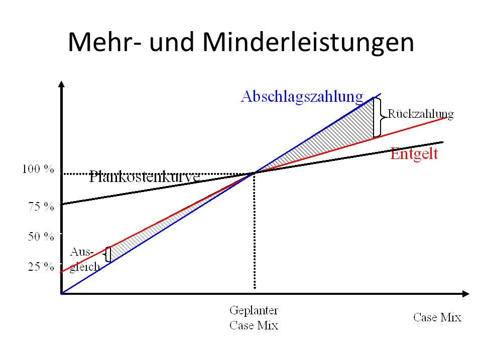 Mehr- und Minderleistungen