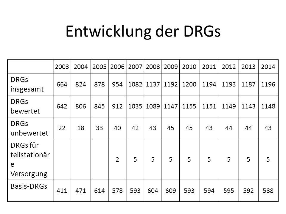 Entwicklung der DRGs DRGs insgesamt DRGs bewertet DRGs unbewertet