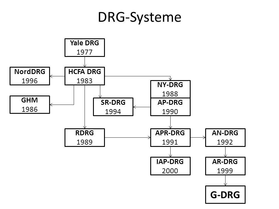 DRG-Systeme G-DRG Yale DRG 1977 NordDRG 1996 HCFA DRG 1983 NY-DRG 1988