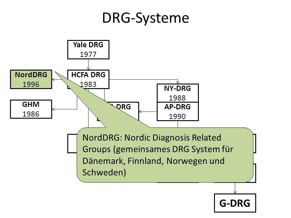 DRG-Systeme Yale DRG. 1977. NordDRG. 1996. HCFA DRG. 1983. NY-DRG. 1988. GHM. 1986. SR-DRG.