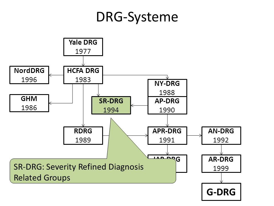 DRG-Systeme G-DRG SR-DRG: Severity Refined Diagnosis Related Groups