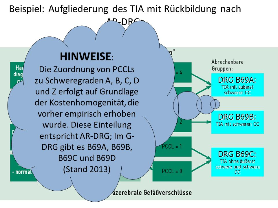 Beispiel: Aufgliederung des TIA mit Rückbildung nach AR-DRGs