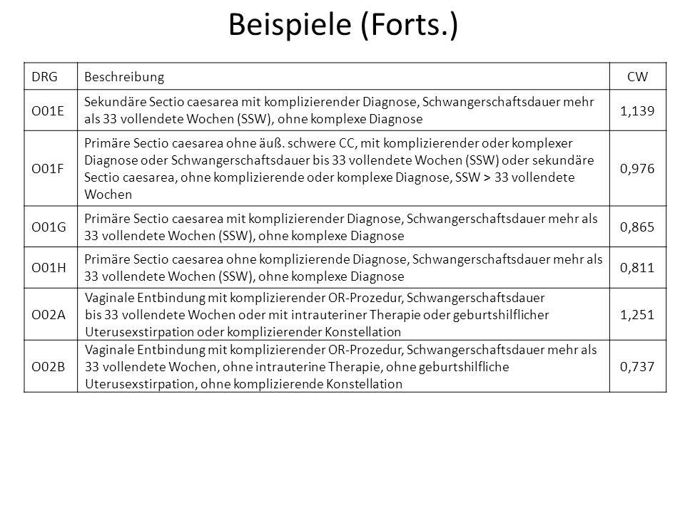 Beispiele (Forts.) DRG CW O01E 1,139 O01F 0,976 O01G 0,865 O01H 0,811