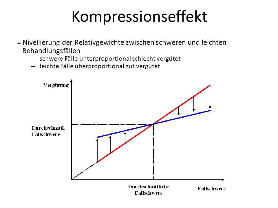 Kompressionseffekt = Nivellierung der Relativgewichte zwischen schweren und leichten. Behandlungsfällen.