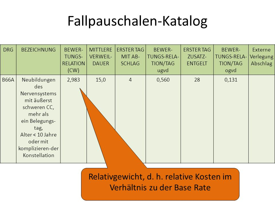 Fallpauschalen-Katalog