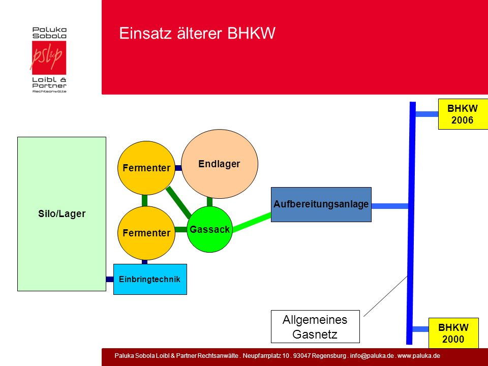 Einsatz älterer BHKW Allgemeines Gasnetz BHKW 2006 Endlager Fermenter