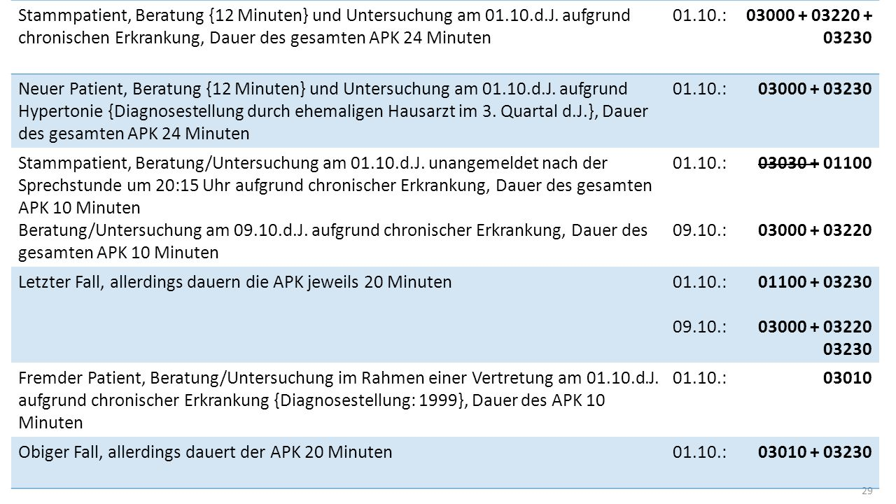 Stammpatient, Beratung {12 Minuten} und Untersuchung am 01. 10. d. J