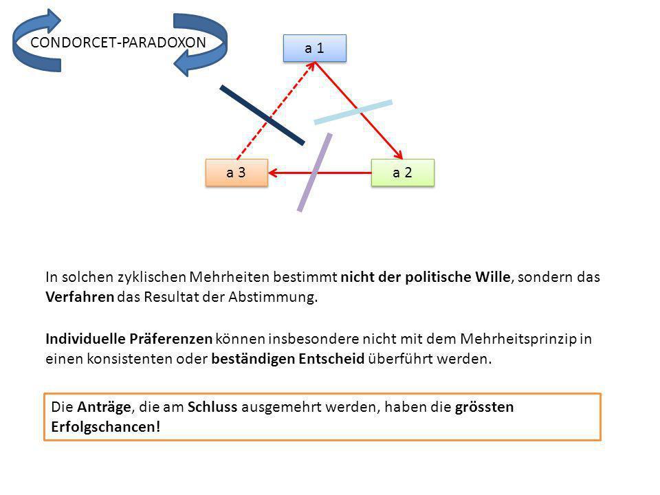 CONDORCET-PARADOXON a 1. a 3. a 2.