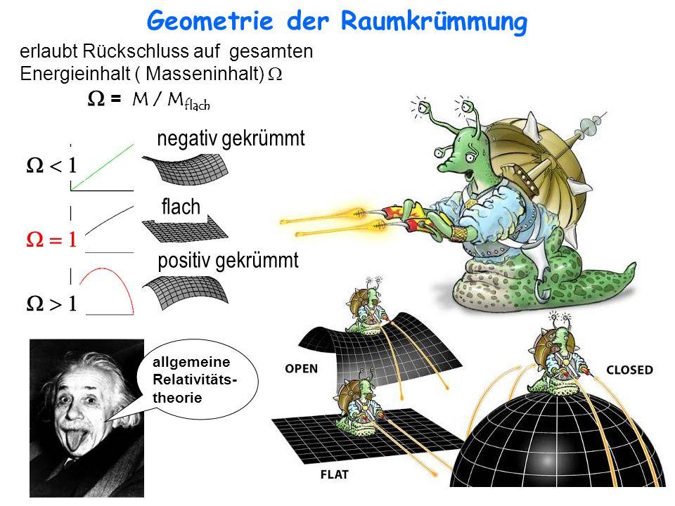 Geometrie der Raumkrümmung