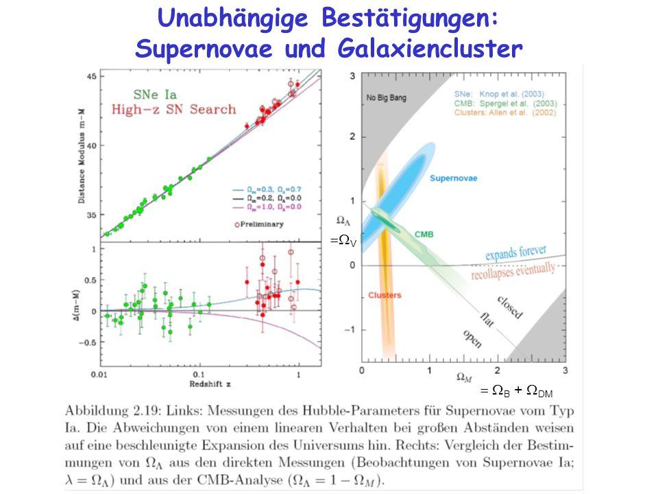 Unabhängige Bestätigungen: Supernovae und Galaxiencluster