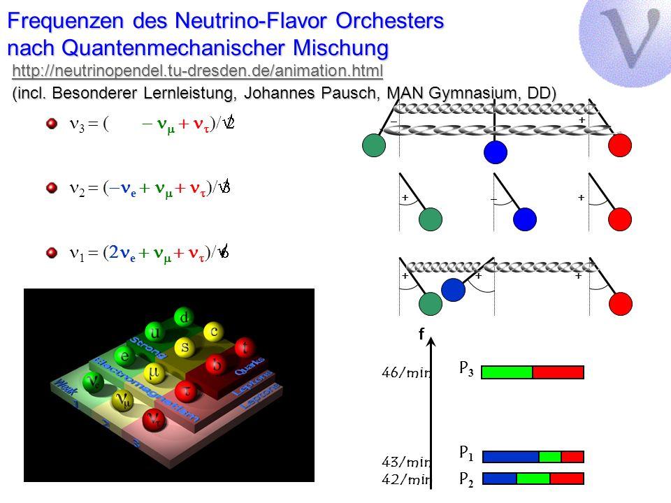 Frequenzen des Neutrino-Flavor Orchesters nach Quantenmechanischer Mischung http://neutrinopendel.tu-dresden.de/animation.html (incl. Besonderer Lernleistung, Johannes Pausch, MAN Gymnasium, DD)