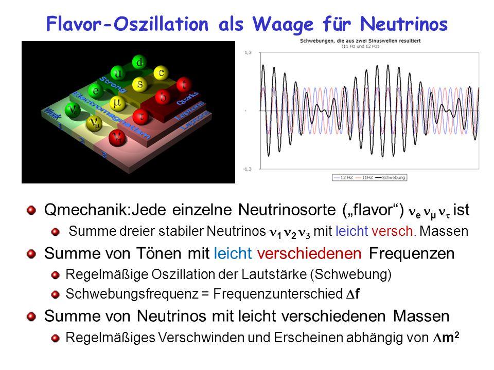 Flavor-Oszillation als Waage für Neutrinos