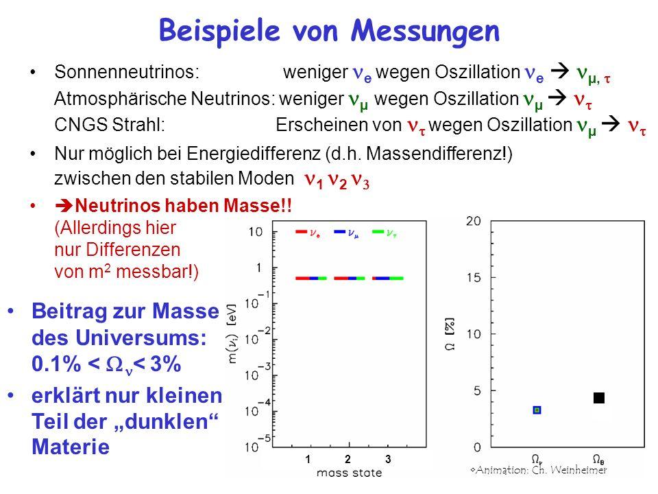 Beispiele von Messungen