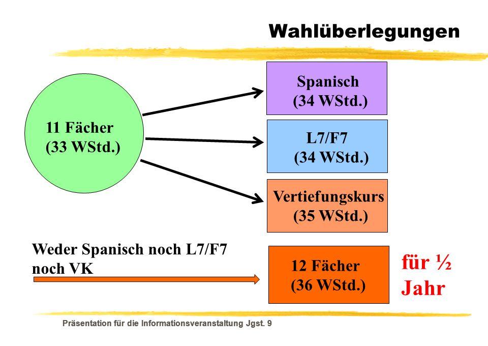 für ½ Jahr Wahlüberlegungen Spanisch (34 WStd.) 11 Fächer (33 WStd.)