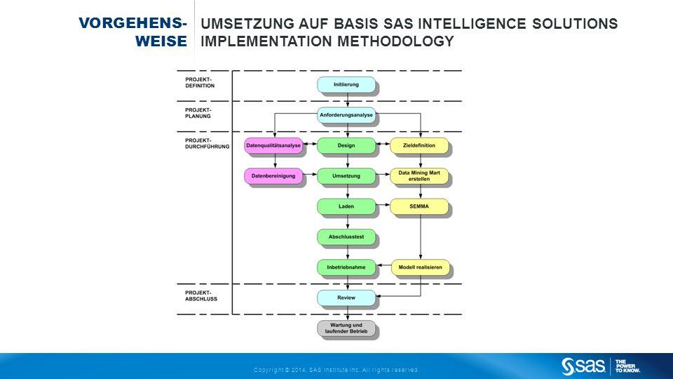 Vorgehens- weise Umsetzung auf Basis SAS Intelligence Solutions Implementation Methodology