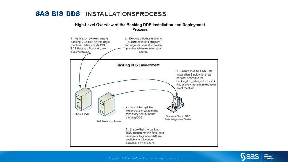 Sas Bis DDs Installationsprocess