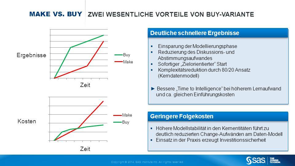 Zwei wesentliche Vorteile von Buy-Variante