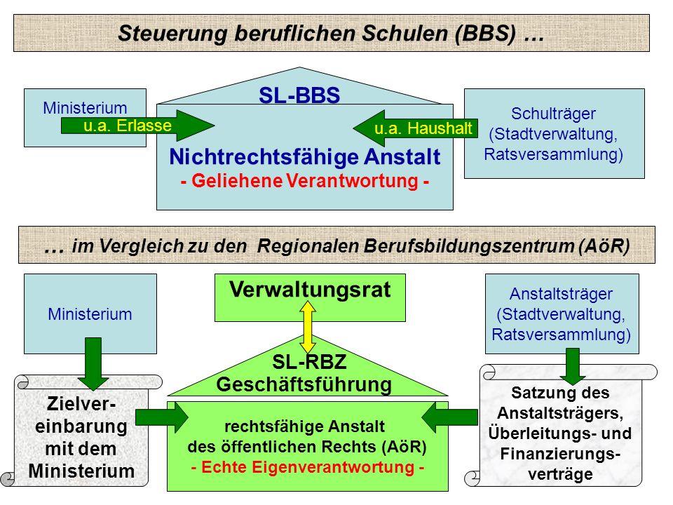 Steuerung beruflichen Schulen (BBS) …