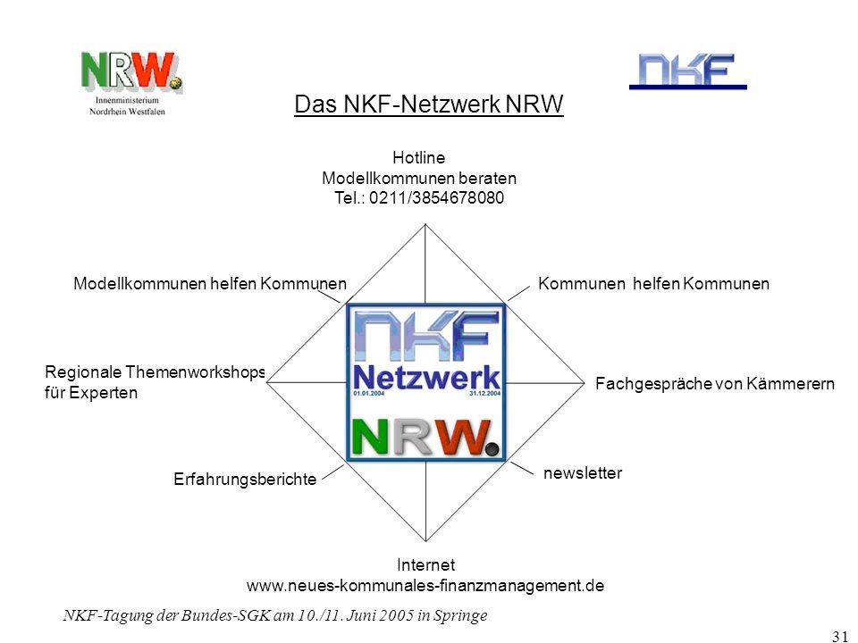Das NKF-Netzwerk NRW Hotline Modellkommunen beraten