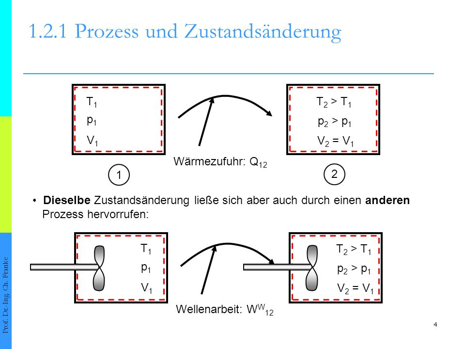 1.2.1 Prozess und Zustandsänderung