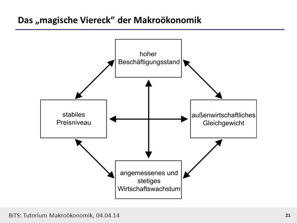 """Das """"magische Viereck der Makroökonomik"""