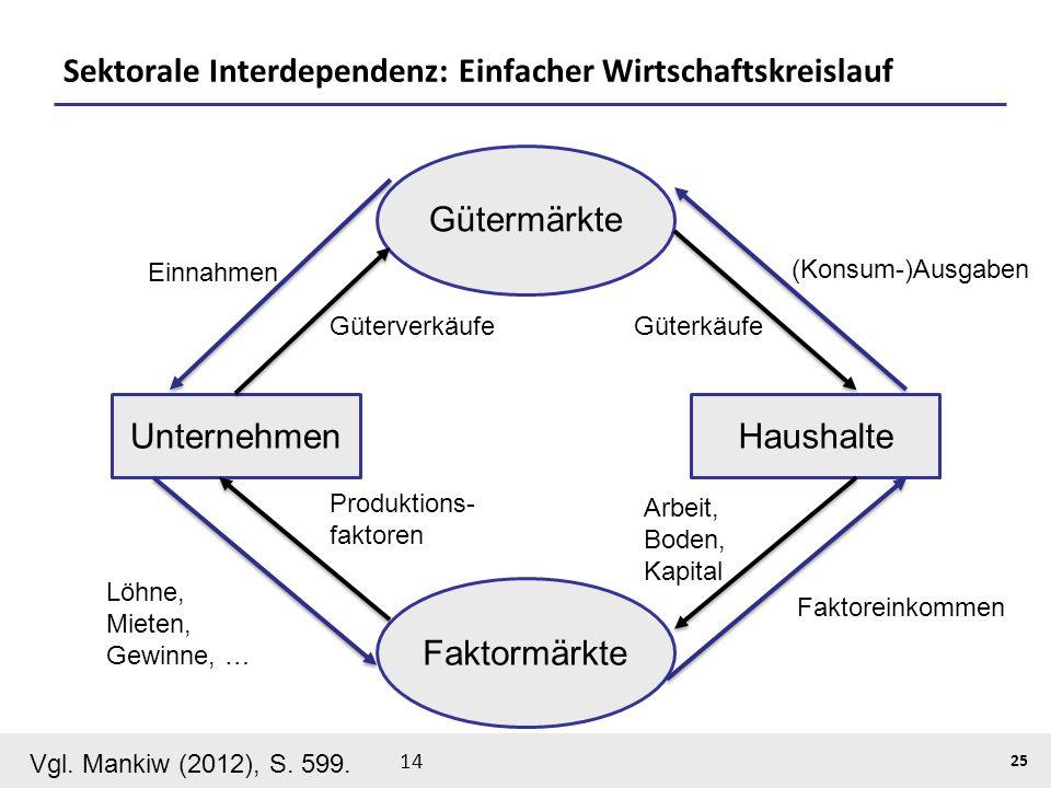 Sektorale Interdependenz: Einfacher Wirtschaftskreislauf