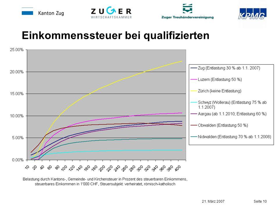 Einkommenssteuer bei qualifizierten Beteiligungen
