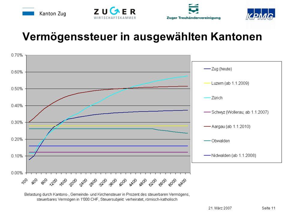 Vermögenssteuer in ausgewählten Kantonen