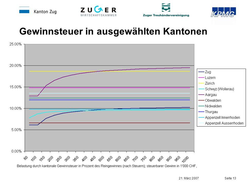 Gewinnsteuer in ausgewählten Kantonen