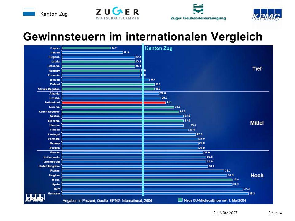 Gewinnsteuern im internationalen Vergleich