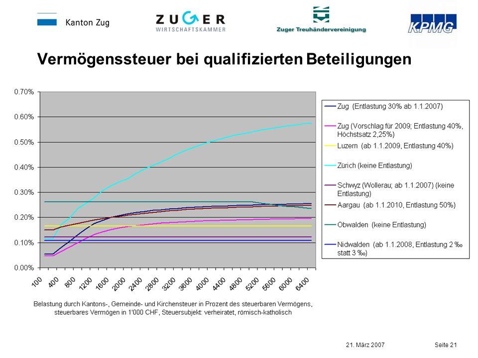 Vermögenssteuer bei qualifizierten Beteiligungen