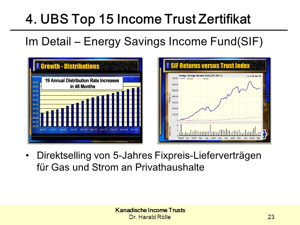 4. UBS Top 15 Income Trust Zertifikat