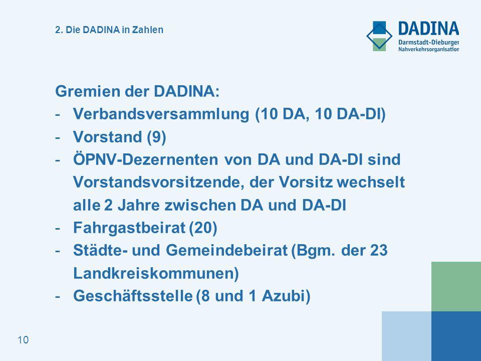 Verbandsversammlung (10 DA, 10 DA-DI) Vorstand (9)
