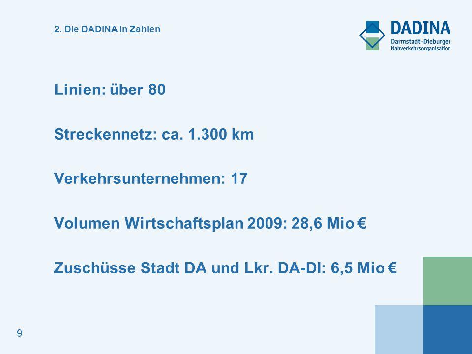 Verkehrsunternehmen: 17 Volumen Wirtschaftsplan 2009: 28,6 Mio €