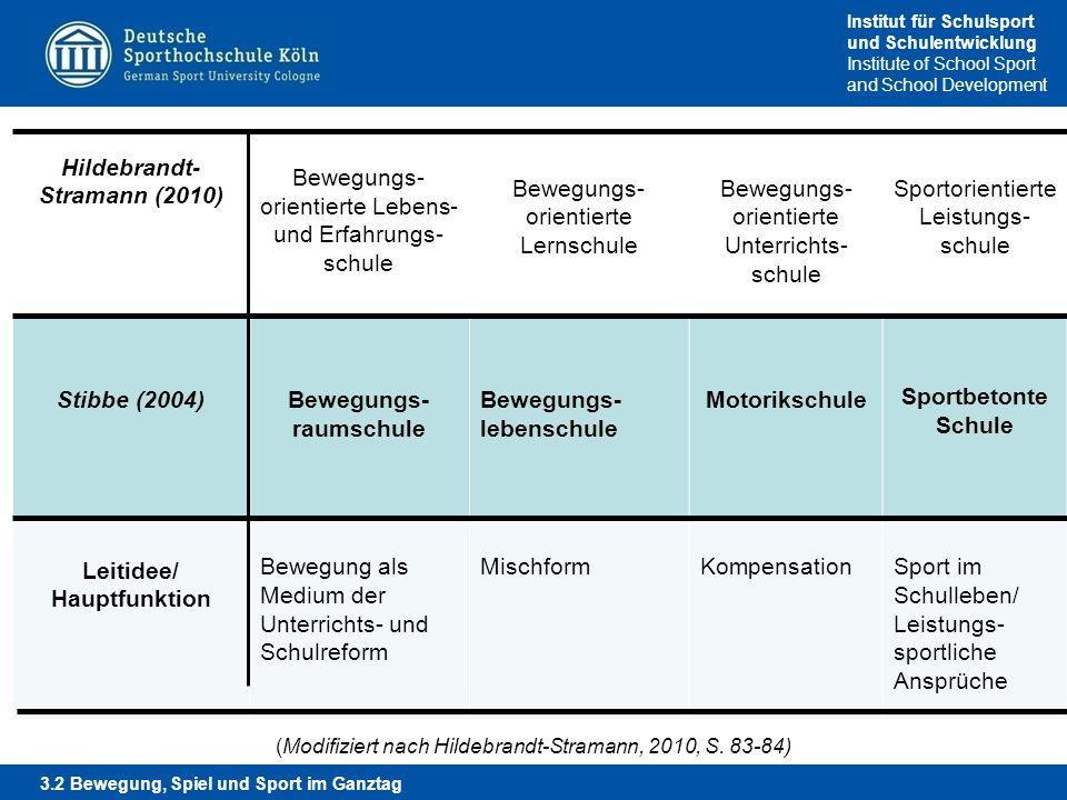 Hildebrandt- Stramann (2010) Bewegungs-raumschule