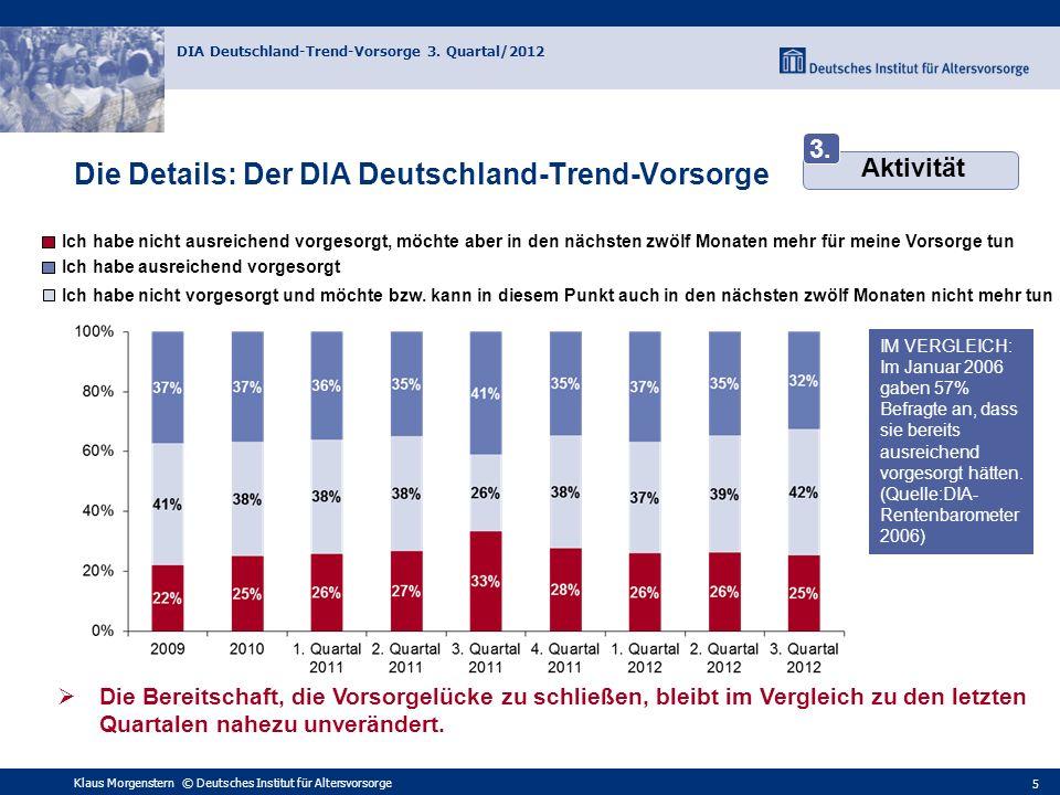 Die Details: Der DIA Deutschland-Trend-Vorsorge: Indexwerte