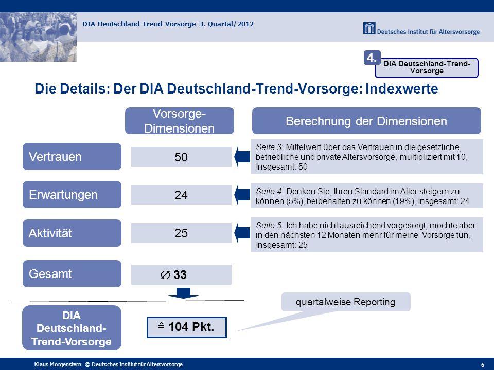 Die Details: Der DIA Deutschland-Trend-Vorsorge: Indexwert Gesamt