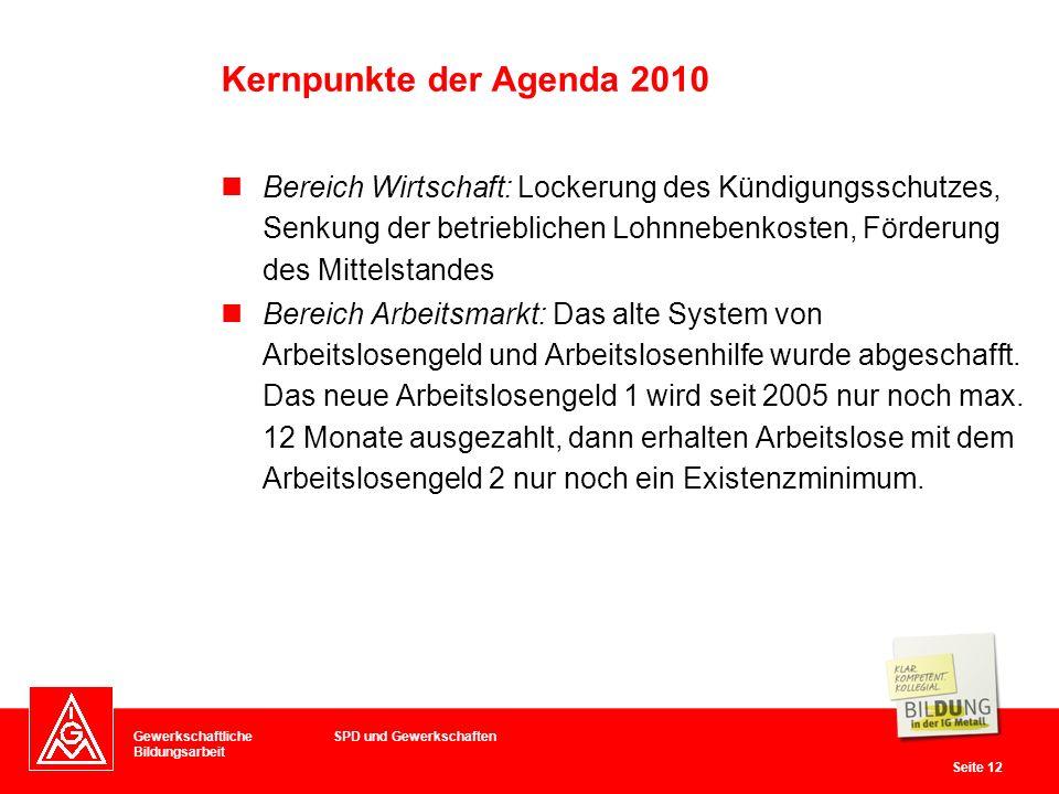 Kernpunkte der Agenda 2010