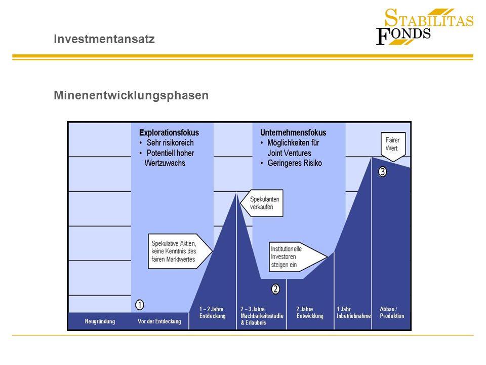 Investmentansatz Minenentwicklungsphasen