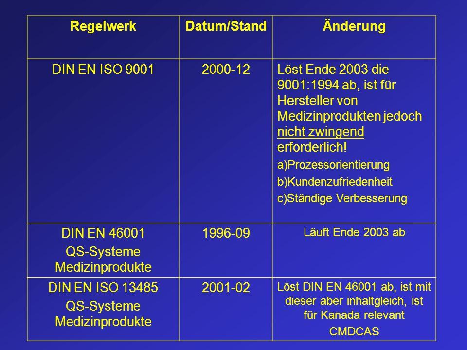 QS-Systeme Medizinprodukte