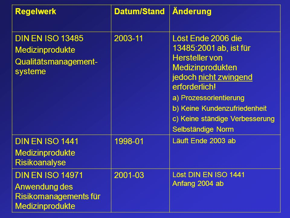 Qualitätsmanagement-systeme 2003-11