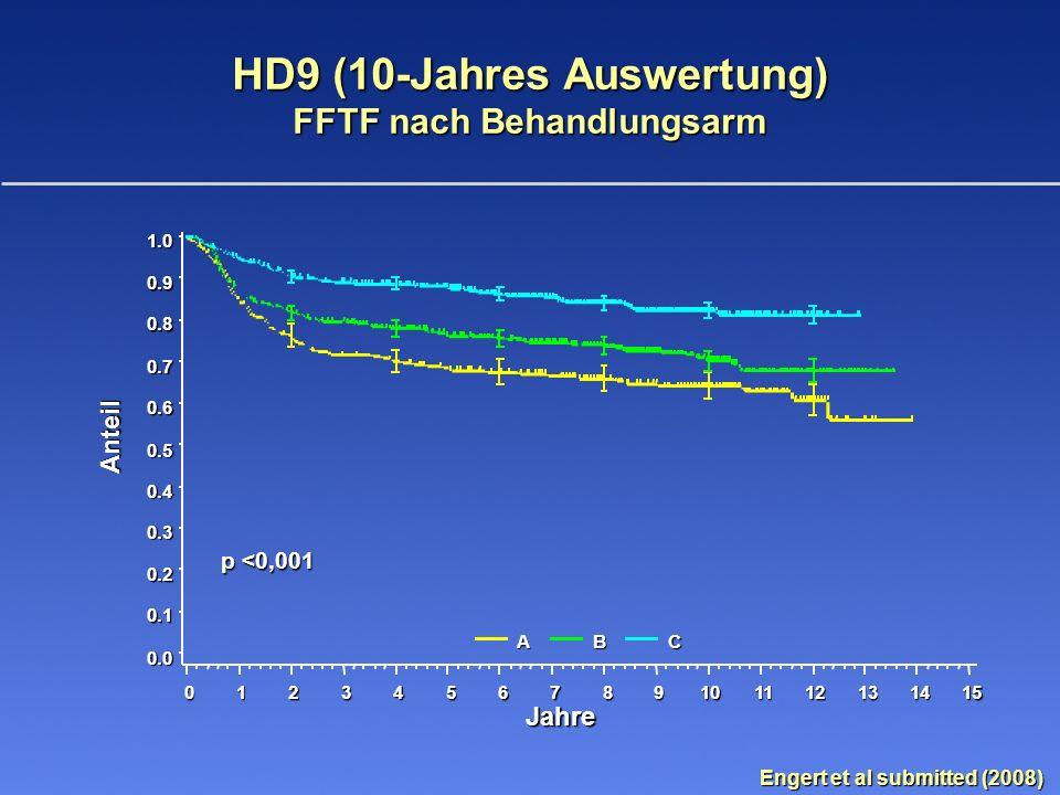 HD9 (10-Jahres Auswertung)