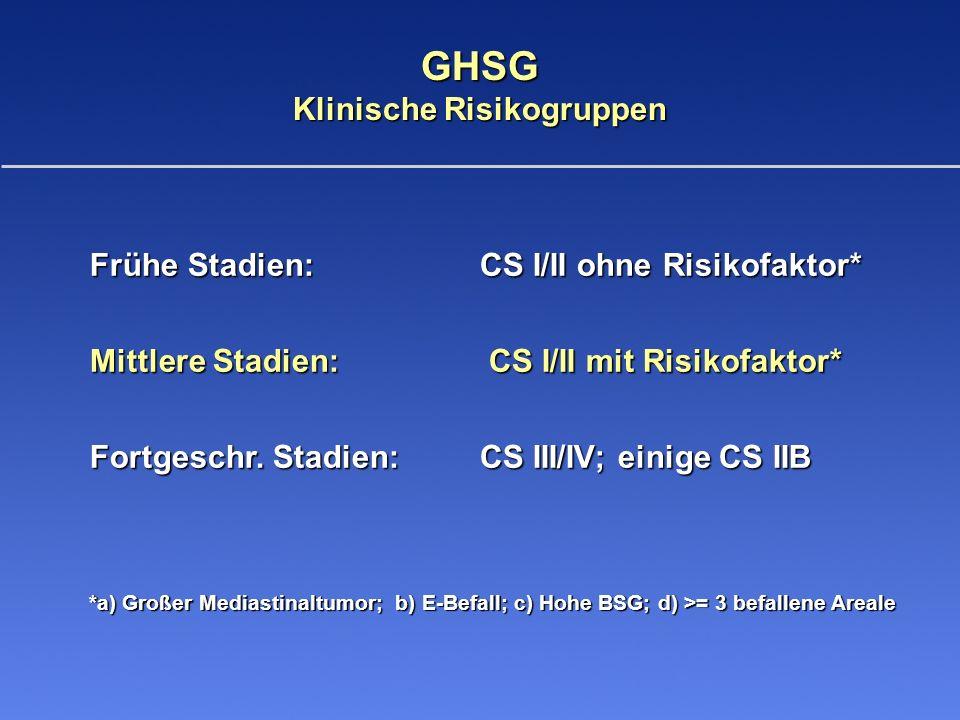 Klinische Risikogruppen