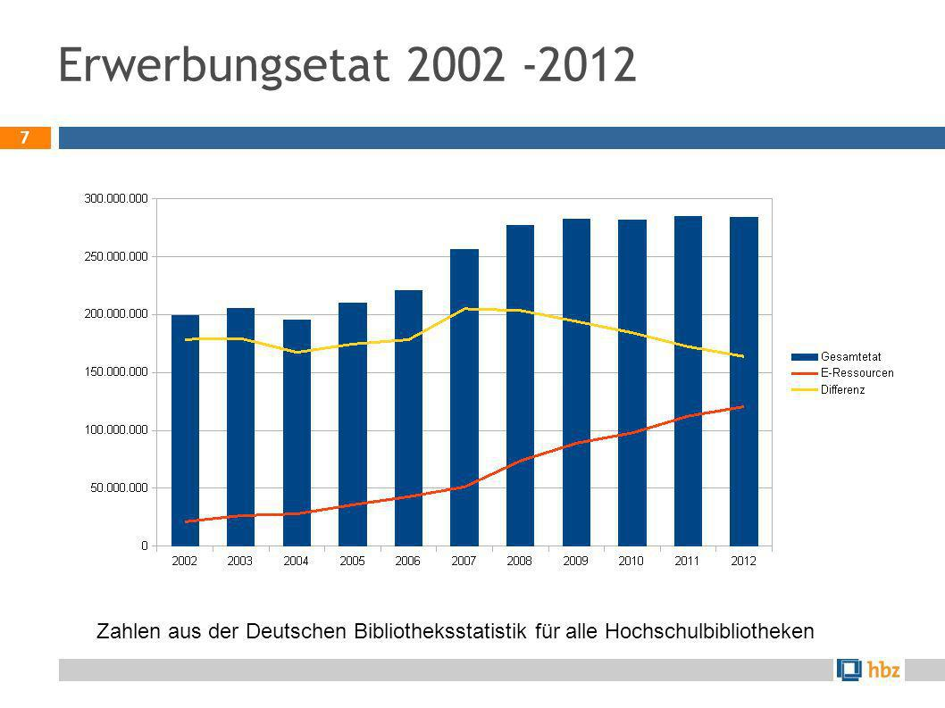 Erwerbungsetat 2002 -2012 Zahlen aus der Deutschen Bibliotheksstatistik für alle Hochschulbibliotheken.